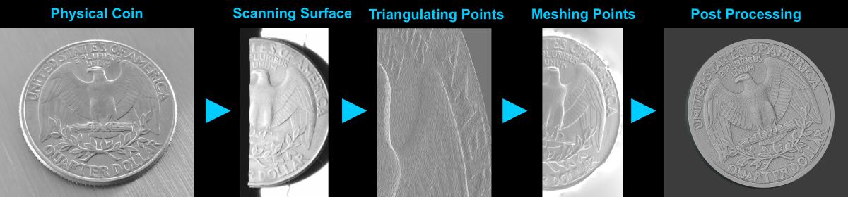 3D Scanning Processus